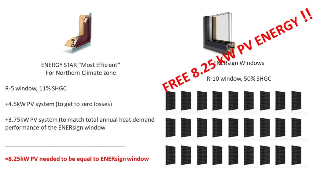 """Case Project: ENERGY STAR """"Most Efficient vs. ENERsign Windows Comparison Table – > ENERsign Windows generates 8.25 Kw of free PV Energy"""