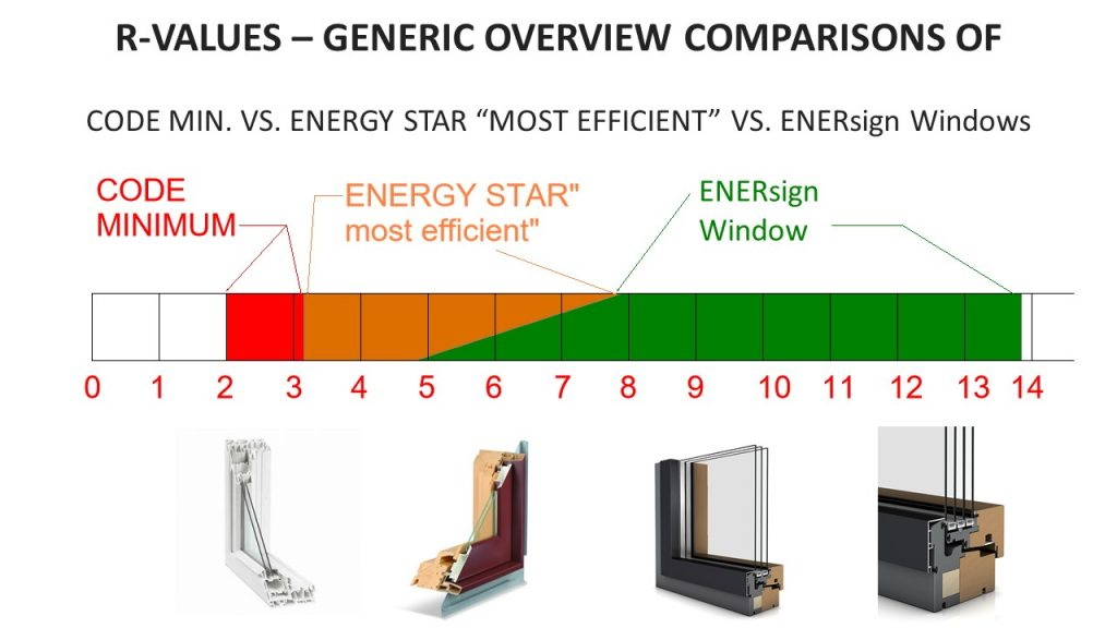 """R-VALUES – GENERIC OVERVIEW COMPARISONS OF CODE MIN. VS. ENERGY STAR """"MOST EFFICIENT"""" VS. ENERsign Windows"""