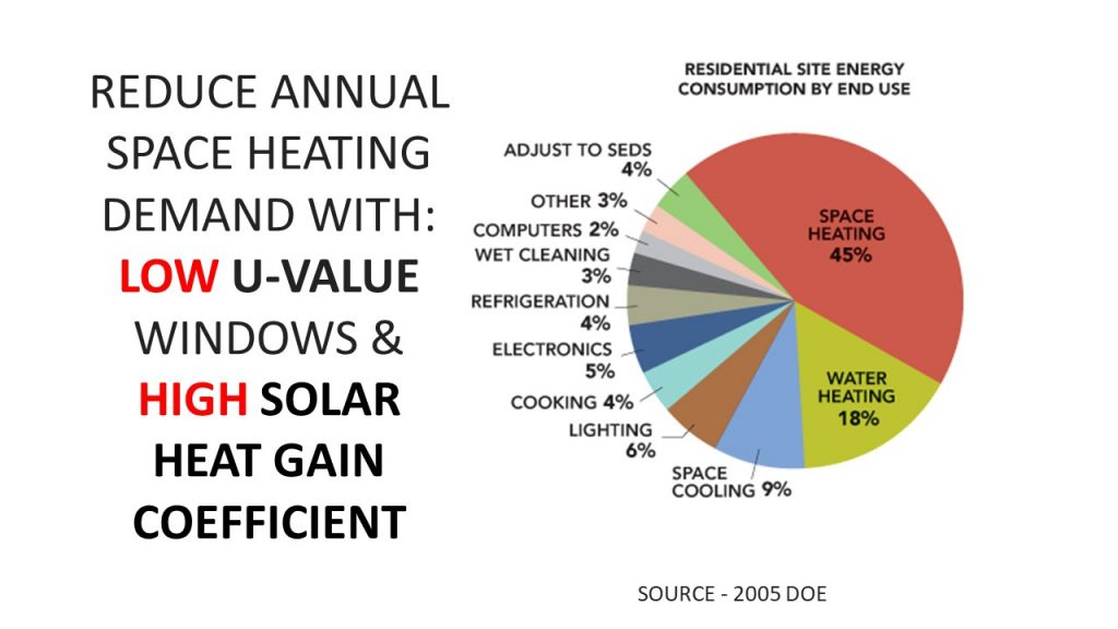 Residential Site Energy Comsumption by End Use Graph - Source DOE - Reduce Annaul Sapce Heating Demand with Low U-Value Windows & High Solar Heat Gain Coefficient